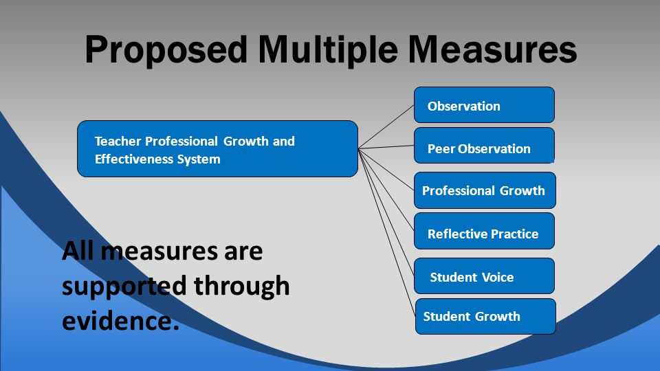 Proposed Multiple Measures Teacher Professional Growth and Effectiveness System Observation Peer Observation Professional Growth Reflective Practice S