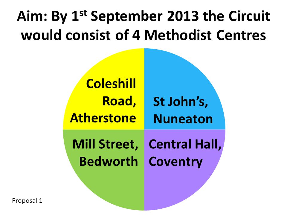 Coleshill Road, Atherstone St John's, Nuneaton Mill Street, Bedworth Central Hall, Coventry Aim: By 1 st September 2013 the Circuit would consist of 4 Methodist Centres Proposal 1