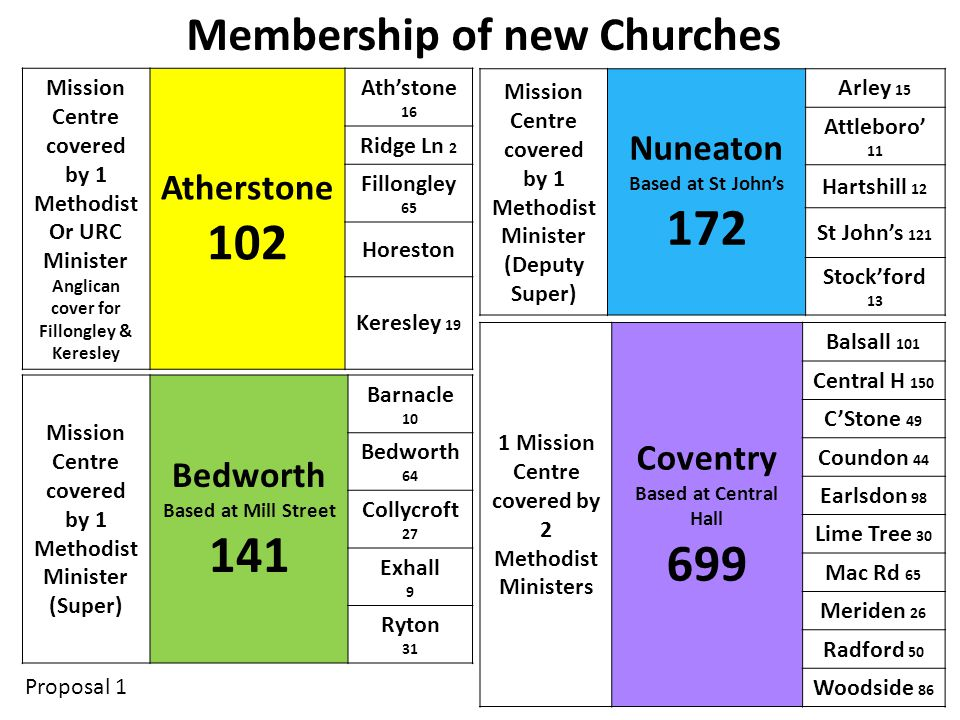 Mission Centre covered by 1 Methodist Or URC Minister Anglican cover for Fillongley & Keresley Atherstone 102 Ath'stone 16 Ridge Ln 2 Fillongley 65 Horeston Keresley 19 Mission Centre covered by 1 Methodist Minister (Deputy Super) Nuneaton Based at St John's 172 Arley 15 Attleboro' 11 Hartshill 12 St John's 121 Stock'ford 13 Mission Centre covered by 1 Methodist Minister (Super) Bedworth Based at Mill Street 141 Barnacle 10 Bedworth 64 Collycroft 27 Exhall 9 Ryton 31 1 Mission Centre covered by 2 Methodist Ministers Coventry Based at Central Hall 699 Balsall 101 Central H 150 C'Stone 49 Coundon 44 Earlsdon 98 Lime Tree 30 Mac Rd 65 Meriden 26 Radford 50 Woodside 86 Membership of new Churches Proposal 1
