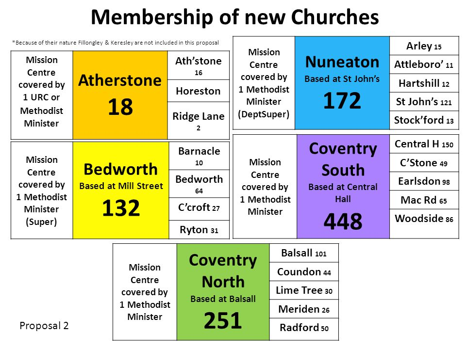 Mission Centre covered by 1 URC or Methodist Minister Atherstone 18 Ath'stone 16 Horeston Ridge Lane 2 Mission Centre covered by 1 Methodist Minister (DeptSuper) Nuneaton Based at St John's 172 Arley 15 Attleboro' 11 Hartshill 12 St John's 121 Stock'ford 13 Mission Centre covered by 1 Methodist Minister (Super) Bedworth Based at Mill Street 132 Barnacle 10 Bedworth 64 C'croft 27 Ryton 31 Mission Centre covered by 1 Methodist Minister Coventry South Based at Central Hall 448 Central H 150 C'Stone 49 Earlsdon 98 Mac Rd 65 Woodside 86 Membership of new Churches Proposal 2 Mission Centre covered by 1 Methodist Minister Coventry North Based at Balsall 251 Balsall 101 Coundon 44 Lime Tree 30 Meriden 26 Radford 50 *Because of their nature Fillongley & Keresley are not included in this proposal
