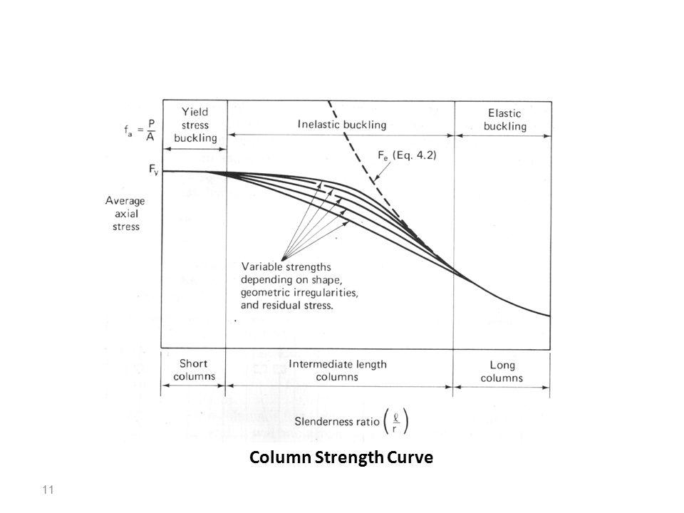 11 Column Strength Curve