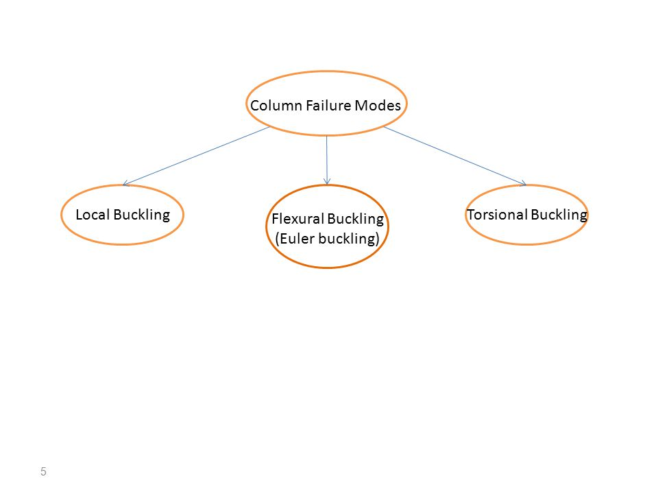 5 Column Failure Modes Flexural Buckling (Euler buckling) Local BucklingTorsional Buckling