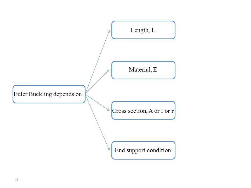 6 Euler Buckling depends on Length, L Material, E Cross section, A or I or r End support condition