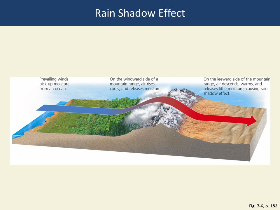Fig. 7-6, p. 152 Rain Shadow Effect