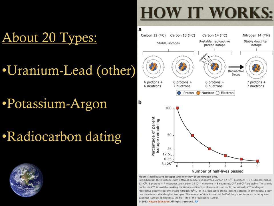 About 20 Types: Uranium-Lead (other) Potassium-Argon Radiocarbon dating