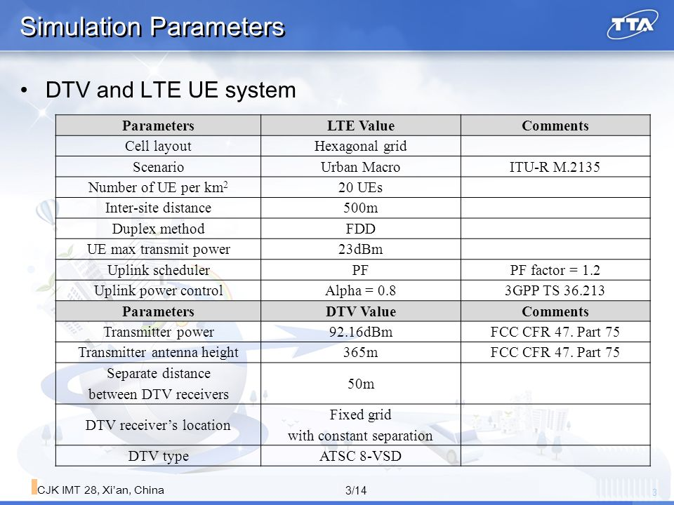 14 14/14 CJK IMT 28, Xi'an, China Simulation Parameters Measurement result of minimum sensitivity level of DTV due to interference from LTE UE in US band plan ※ Measured LTE UE ACLR LTE UE channel Bandwidth ACLR 1ACLR 2 3MHz51 dB69.3 dB 5MHz34.9dB54.1 dB
