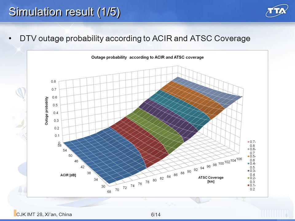 7 7/14 CJK IMT 28, Xi'an, China Simulation result (2/5) DTV Outage according to ACIR of LTE UE Increasing DTV Outage based on no interference from LTE UE 5MHz LTE UE ACIR 34.9dB (Measurement) 39dB (5MHz GB, Spec.) 42dB (9MHz GB, Spec) DTV outage increasing (68km)1.8% (1.5↑)1.2% (1.0↑)1.0% (0.7↑) DTV outage increasing (96km)45.8% (5.2↑)43.8% (3.1↑)42.9% (2.3↑)