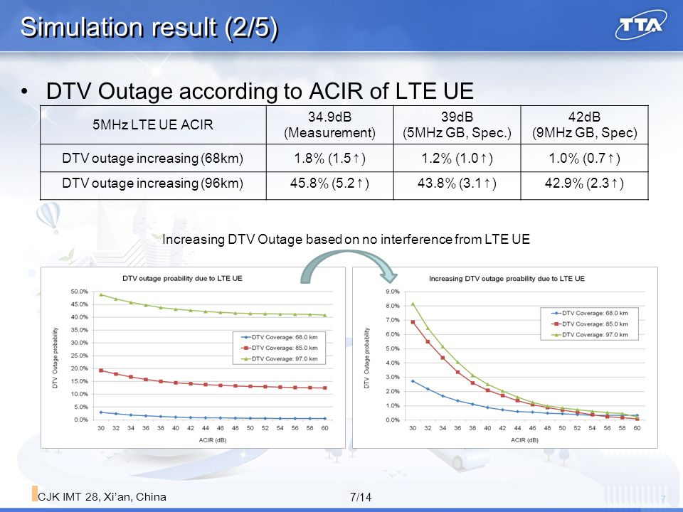 8 8/14 CJK IMT 28, Xi'an, China Simulation result (3/5) DTV Outage according to DTV Coverage with given ACIR Increasing DTV outage based on no interference DTV Coverage (ATSC Rx Sensitivity level) 68Km (-69dBm) 85Km (-78dBm) 97km (-84dBm) DTV outage increasing ACIR: 39dB (5MHz GB)1.1%(0.9↑)17.1%(2.3↑)25.7%(2.7↑) ACIR: 42dB (9MHz GB)1.0%(0.7↑)16.1%(1.9↑)45.2%(2.3↑)