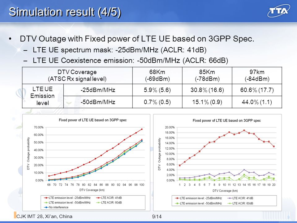 10 10/14 CJK IMT 28, Xi'an, China Simulation result (5/5) DTV Outage for the density of LTE UE –DTV outage slightly increases when the density of LTE UE increases 5 Users/km2 to 20 User/Km2 ( DTV Coverage: 97km)