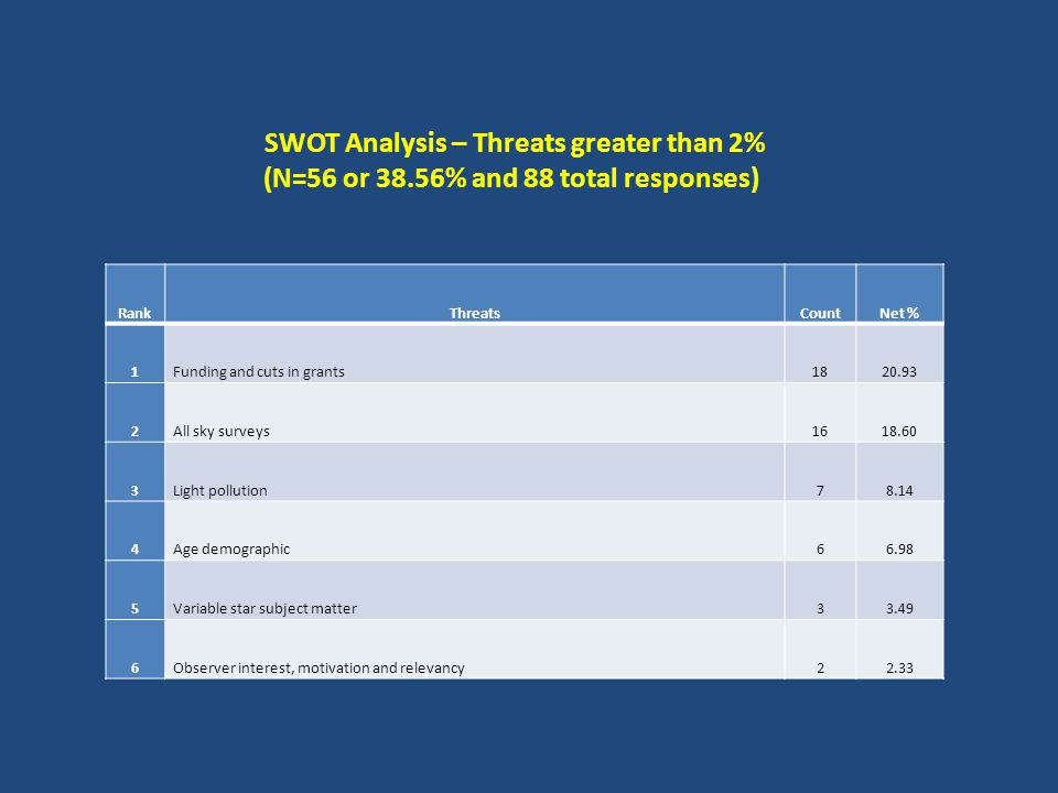 SWOT Analysis – Threats greater than 2% (N=56 or 38.56% and 88 total responses) RankThreatsCountNet % 1Funding and cuts in grants1820.93 2All sky surveys1618.60 3Light pollution78.14 4Age demographic66.98 5Variable star subject matter33.49 6Observer interest, motivation and relevancy22.33