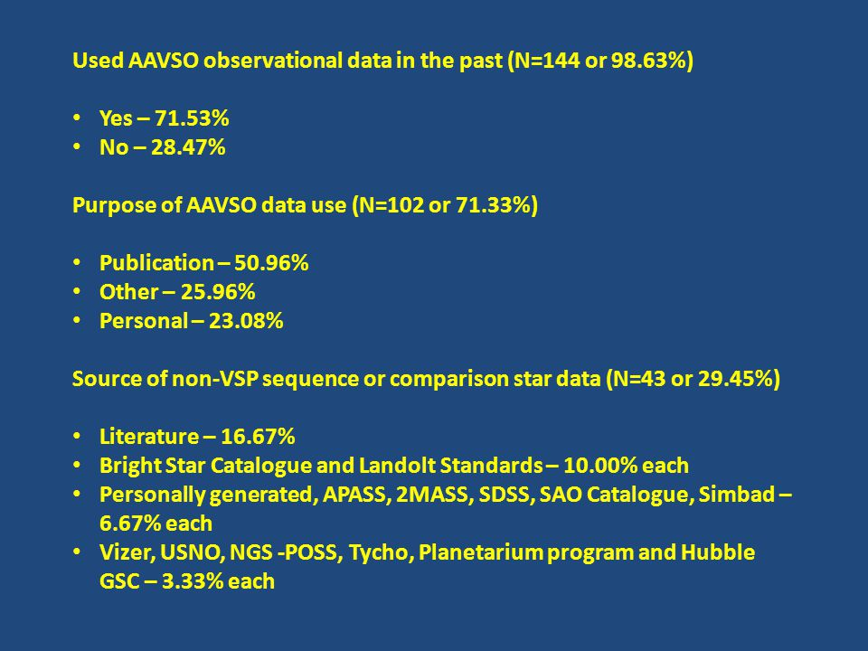 Currently familiar with APASS (N=144 or 98.63%) Yes – 39.44% No – 60.56% Plan to use APASS in future (N=133 or 91.90%) Yes – 78.95% No – 21.05% Currently use AAVSO Net (N=141 or 96.58%) Yes – 10.64% No – 89.36% Familiar with AAVSO Outreach and Public Education (N=143 or 97.95%) Yes – 37.06% No – 62.94%