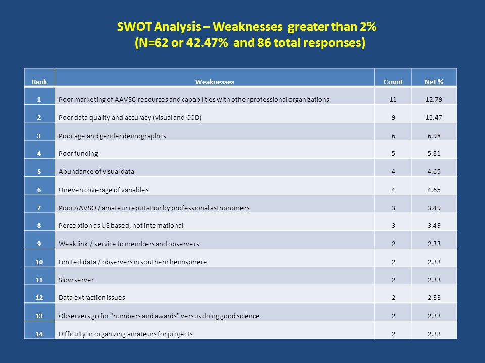 SWOT Analysis – Weaknesses greater than 2% (N=62 or 42.47% and 86 total responses) RankWeaknessesCountNet % 1Poor marketing of AAVSO resources and capabilities with other professional organizations1112.79 2Poor data quality and accuracy (visual and CCD)910.47 3Poor age and gender demographics66.98 4Poor funding55.81 5Abundance of visual data44.65 6Uneven coverage of variables44.65 7Poor AAVSO / amateur reputation by professional astronomers33.49 8Perception as US based, not international33.49 9Weak link / service to members and observers22.33 10Limited data / observers in southern hemisphere22.33 11Slow server22.33 12Data extraction issues22.33 13Observers go for numbers and awards versus doing good science22.33 14Difficulty in organizing amateurs for projects22.33