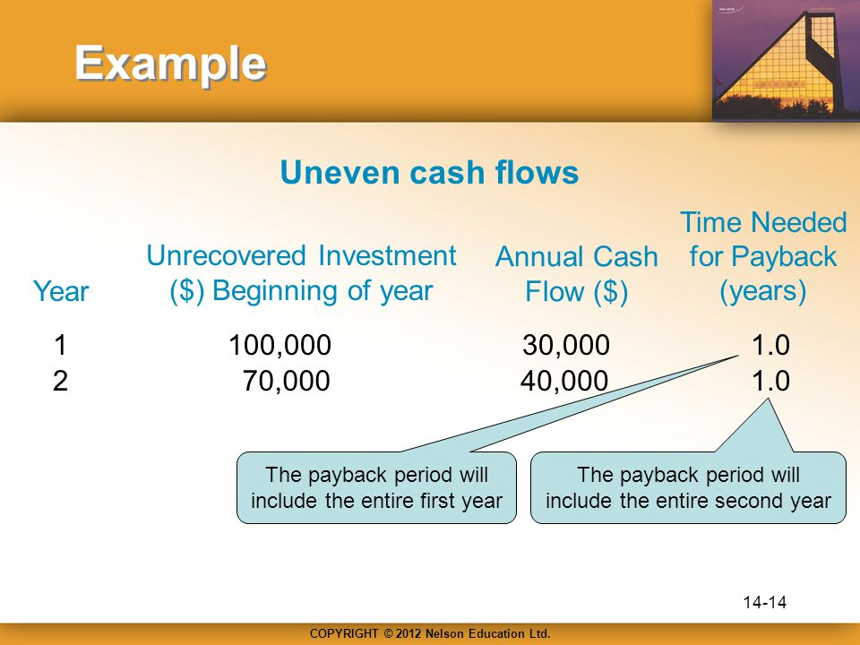 COPYRIGHT © 2012 Nelson Education Ltd. Example Uneven cash flows Year Unrecovered Investment ($) Beginning of year Annual Cash Flow ($) Time Needed fo