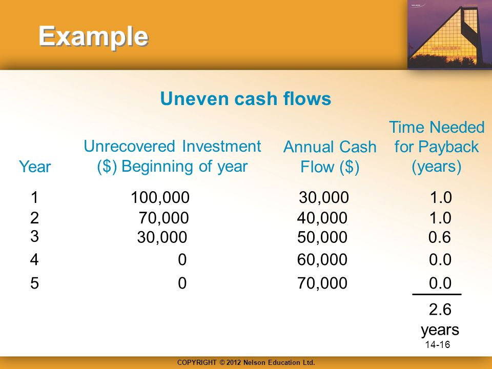 COPYRIGHT © 2012 Nelson Education Ltd. Uneven cash flows Year Unrecovered Investment ($) Beginning of year Annual Cash Flow ($) Time Needed for Paybac