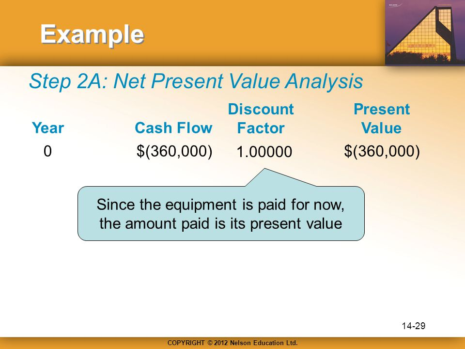 COPYRIGHT © 2012 Nelson Education Ltd. Example Step 2A: Net Present Value Analysis YearCash Flow Present Value Discount Factor 0$(360,000) 1.00000 $(3