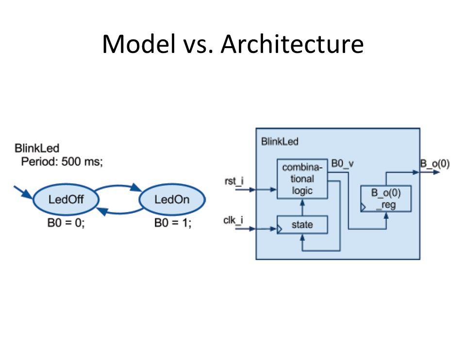 Model vs. Architecture