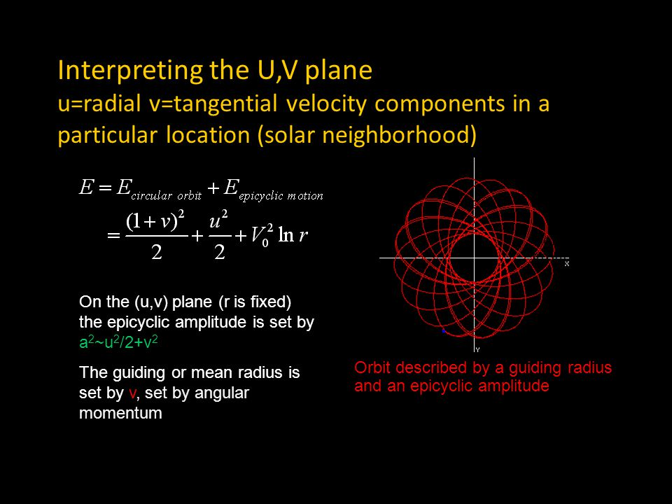 Gaps in the velocity distribution We thought we would see gaps associated with resonances We instead we saw gaps associated with discontinuities in spiral arms, present because there were more than one wave.
