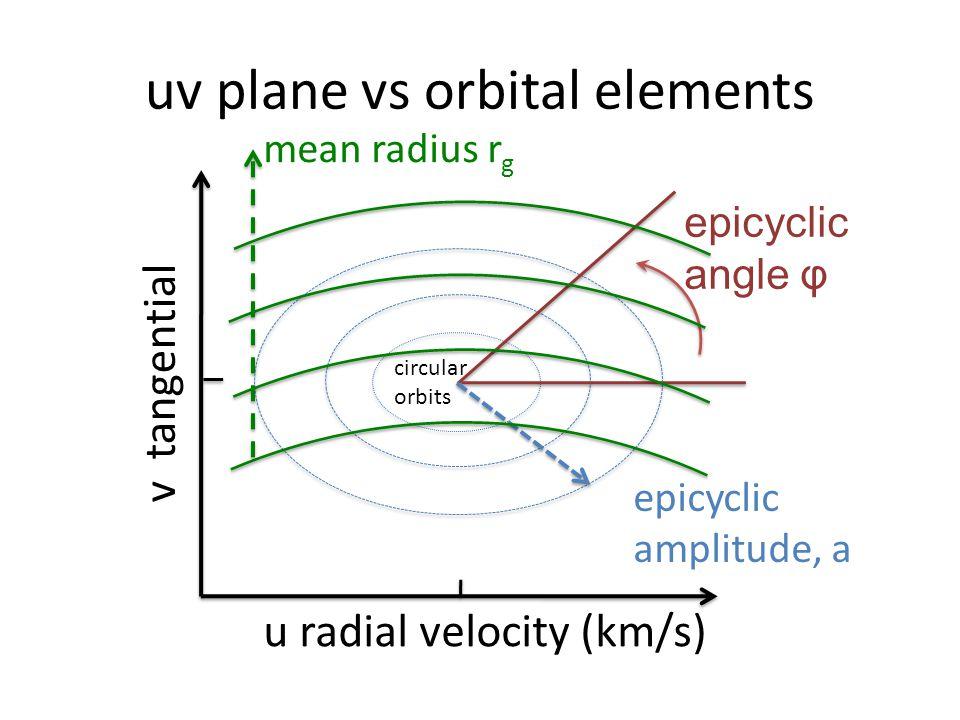 uv plane vs orbital elements epicyclic angle φ epicyclic amplitude, a mean radius r g circular orbits u radial velocity (km/s) v tangential