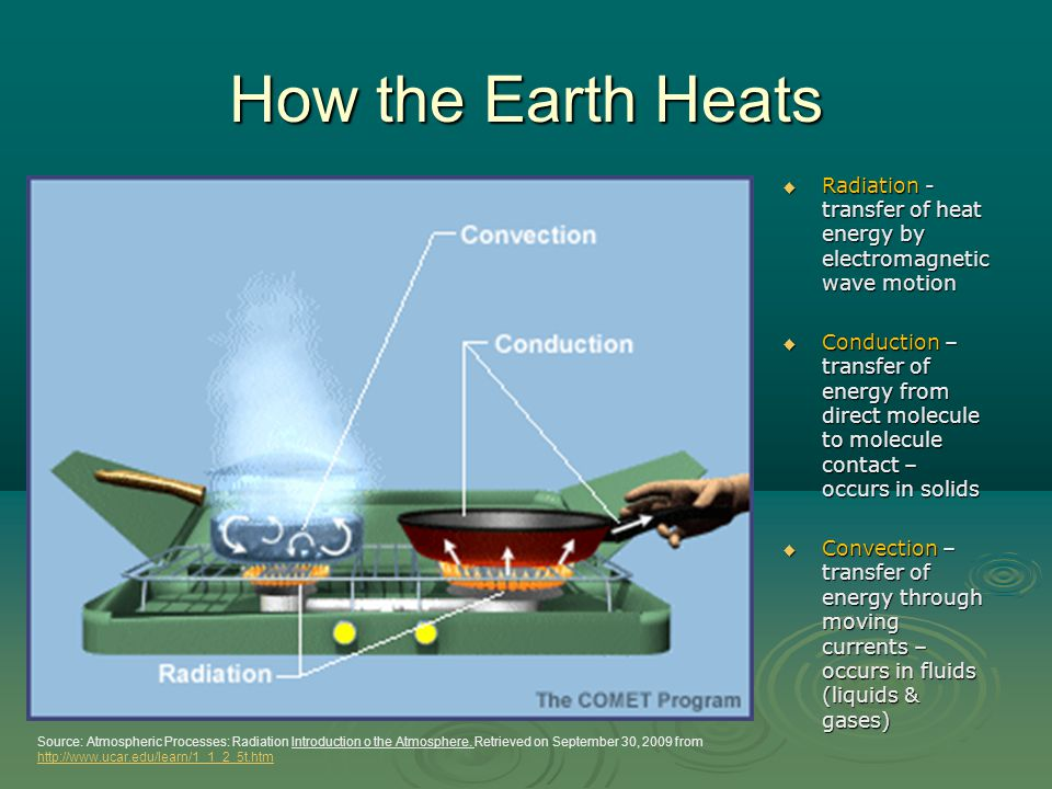 Solar Energy and Global Air Circulation: Distributing Heat  Global air circulation is affected by the uneven heating of the earth's surface by solar energy, seasonal changes in temperature and precipitation.