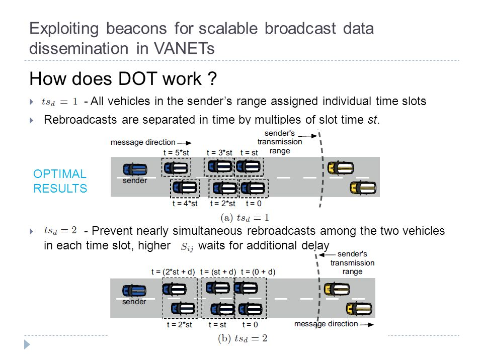 Exploiting beacons for scalable broadcast data dissemination in VANETs How does DOT work .