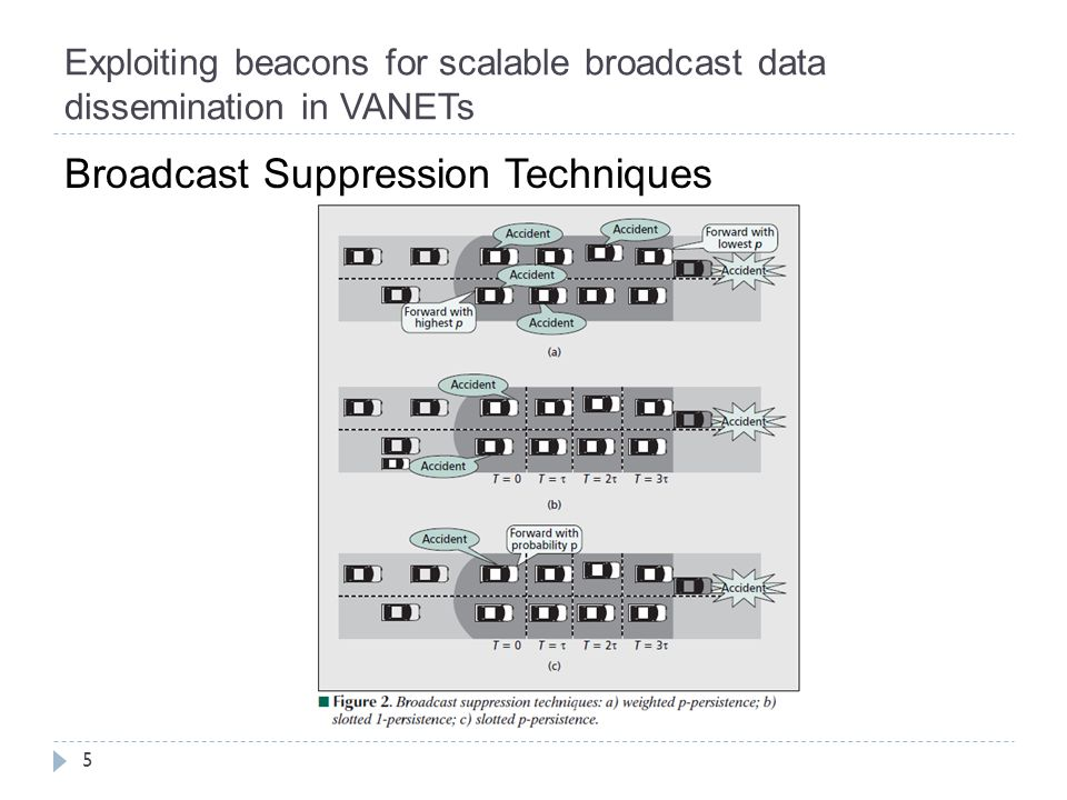 Exploiting beacons for scalable broadcast data dissemination in VANETs 5 Broadcast Suppression Techniques