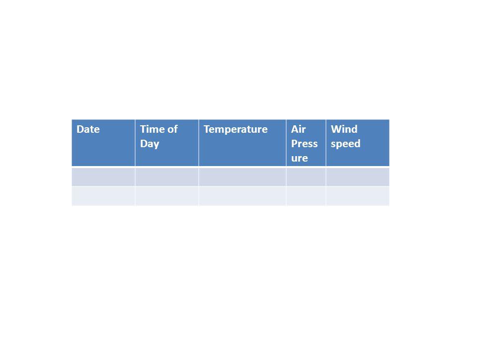 DateTime of Day TemperatureAir Press ure Wind speed
