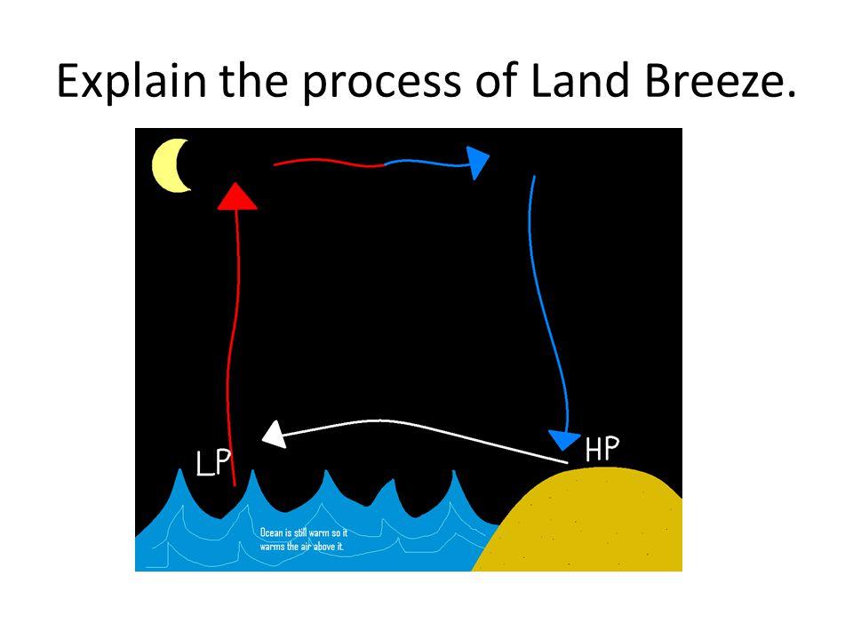 Explain the process of Land Breeze.