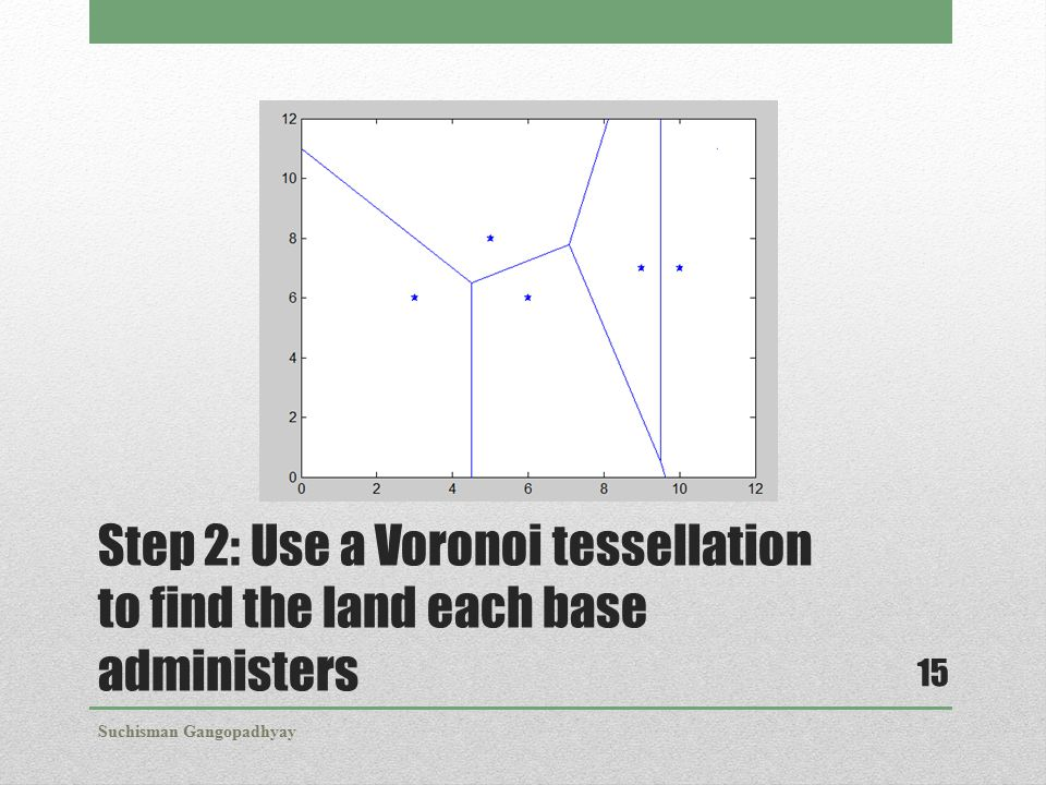 Step 2: Use a Voronoi tessellation to find the land each base administers Suchisman Gangopadhyay 15