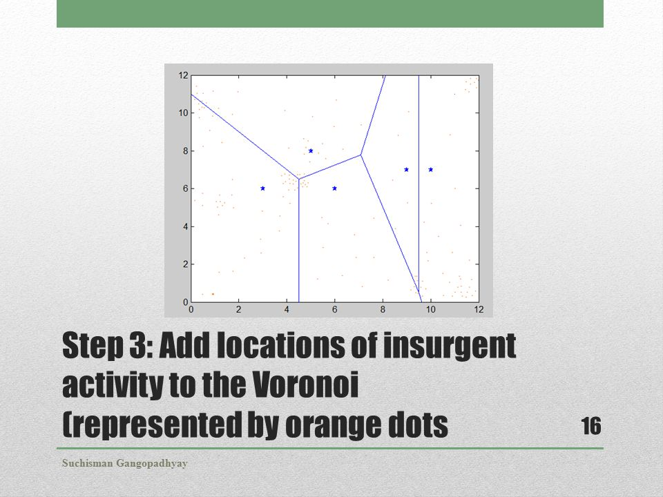 Step 3: Add locations of insurgent activity to the Voronoi (represented by orange dots Suchisman Gangopadhyay 16