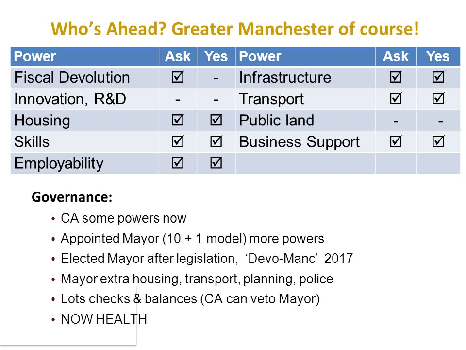 Who's Ahead. Greater Manchester of course.