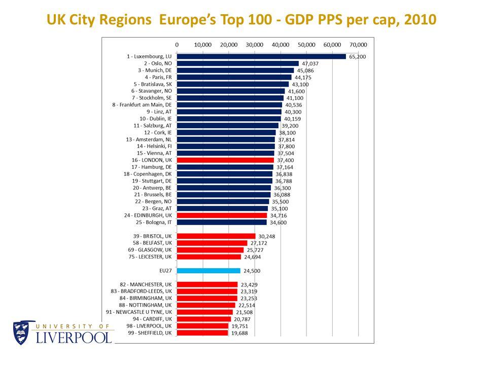 UK City Regions Europe's Top 100 - GDP PPS per cap, 2010