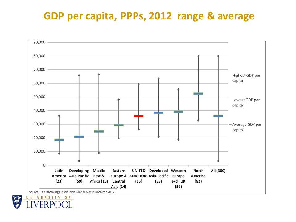 GDP per capita, PPPs, 2012 range & average