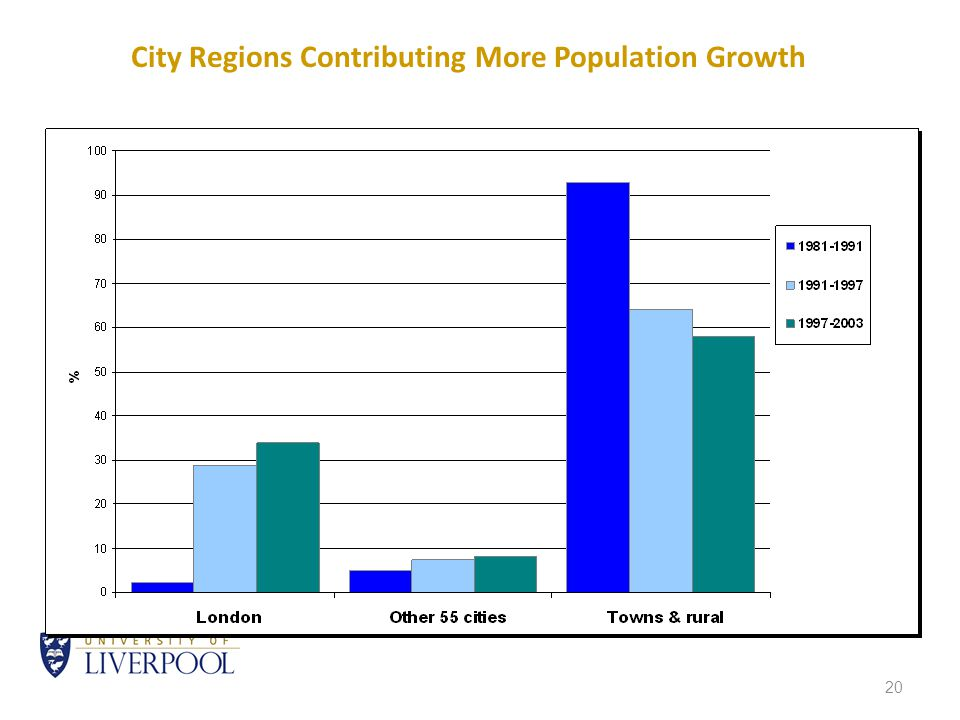20 City Regions Contributing More Population Growth