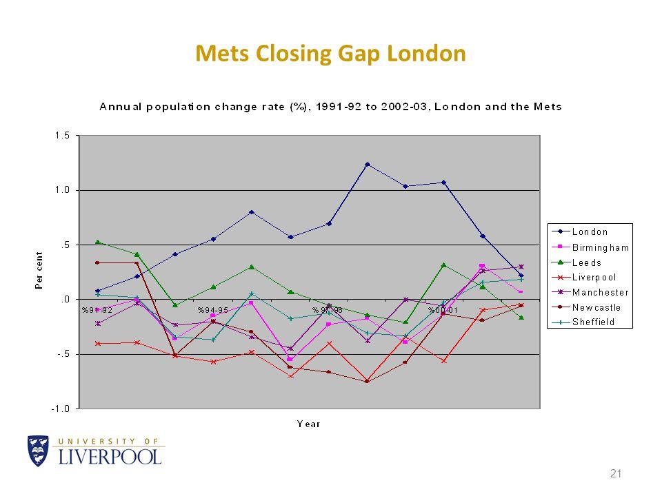 21 Mets Closing Gap London