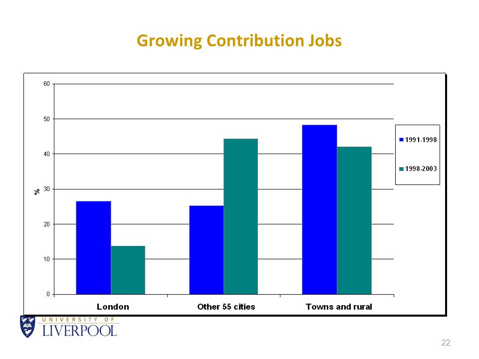 22 Growing Contribution Jobs