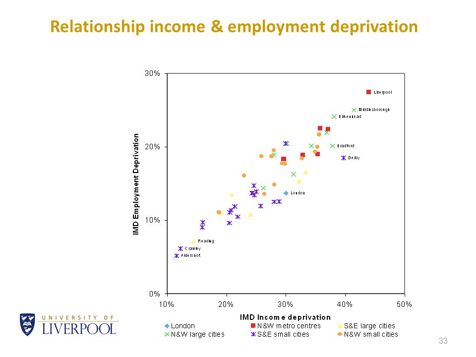 33 Relationship income & employment deprivation