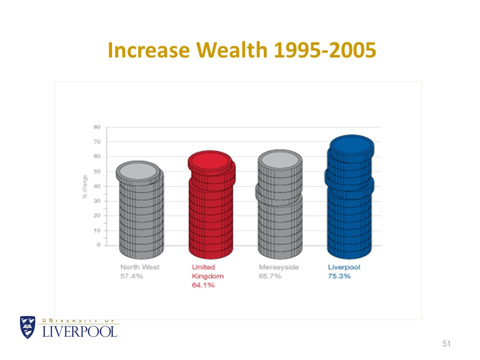 51 Increase Wealth 1995-2005