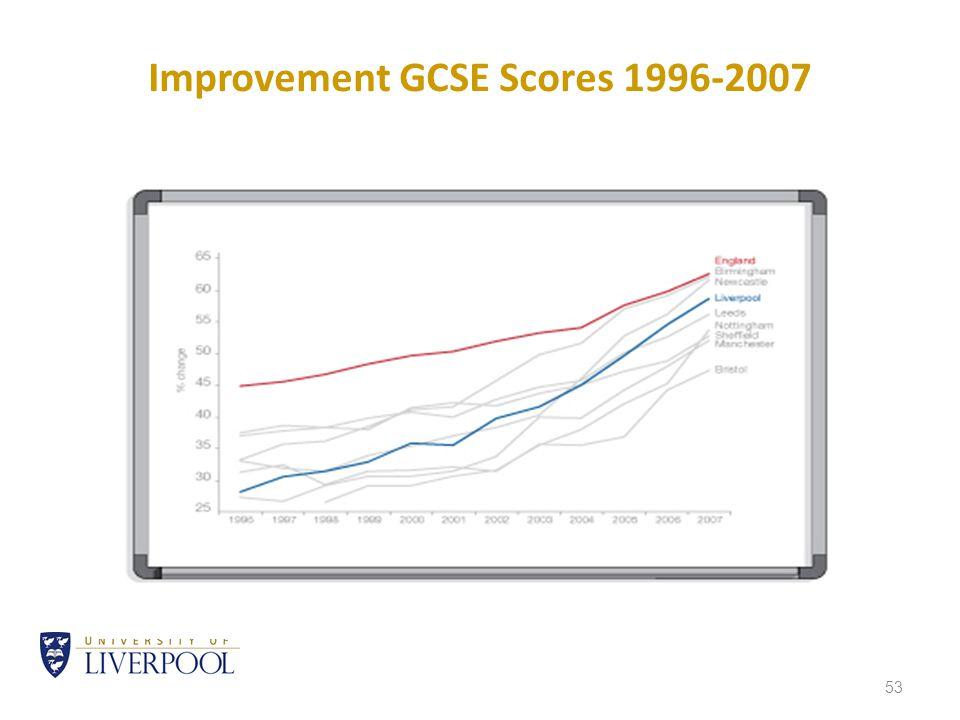 53 Improvement GCSE Scores 1996-2007