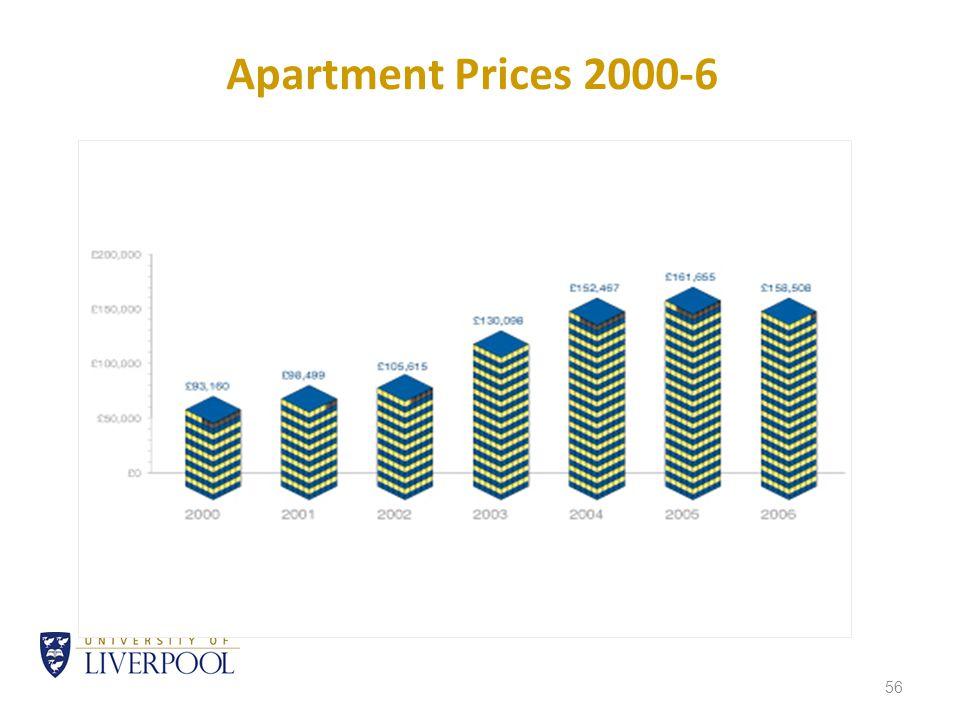 56 Apartment Prices 2000-6