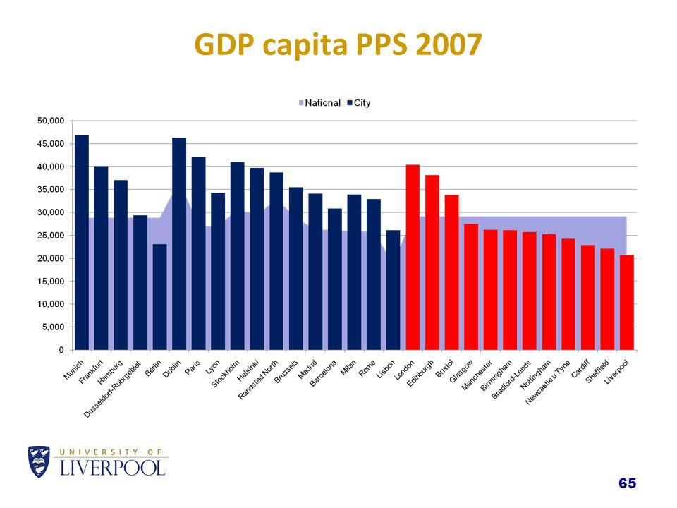 65 GDP capita PPS 2007