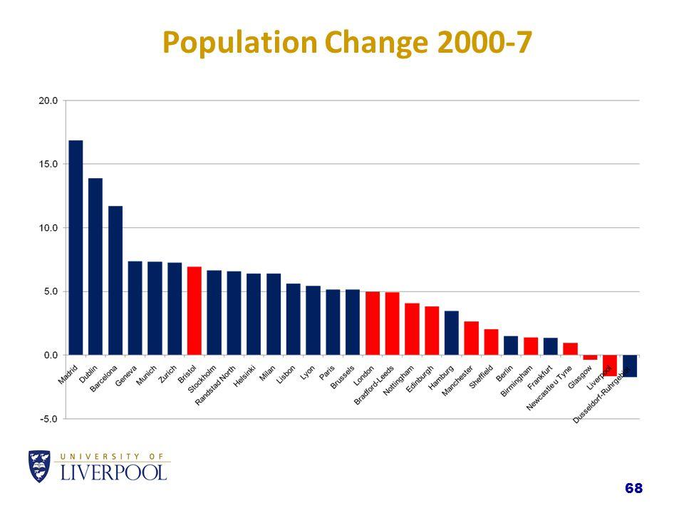 68 Population Change 2000-7