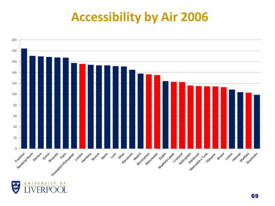 69 Accessibility by Air 2006