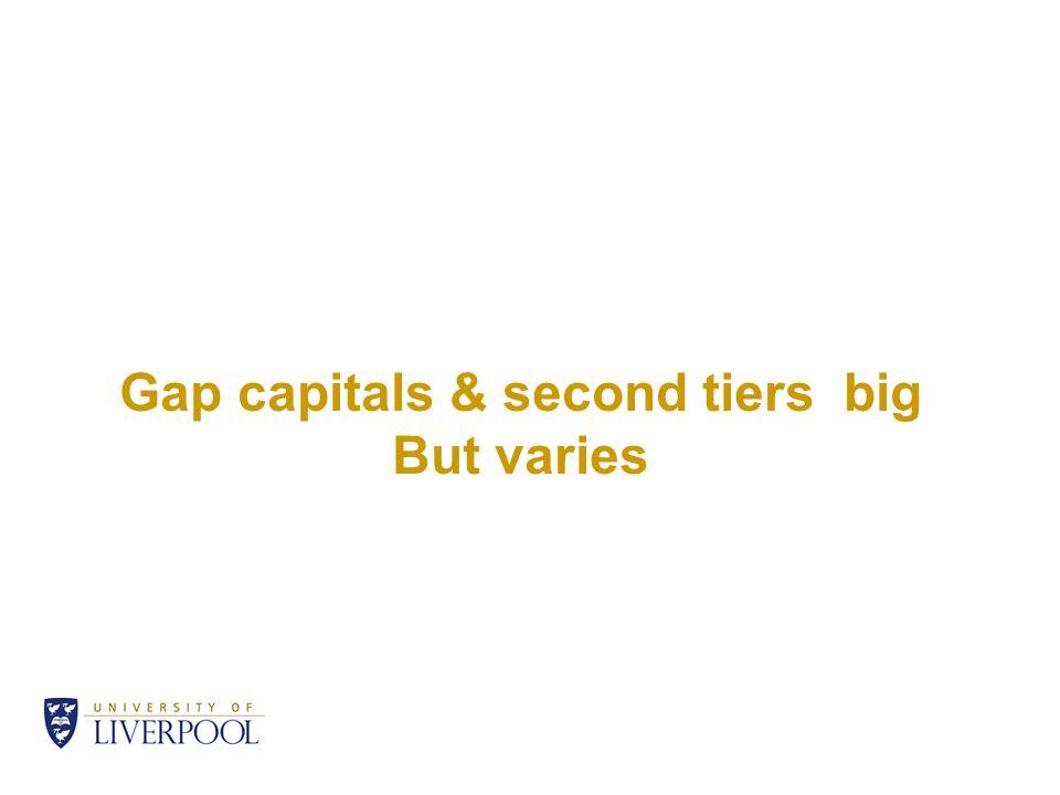 Gap capitals & second tiers big But varies