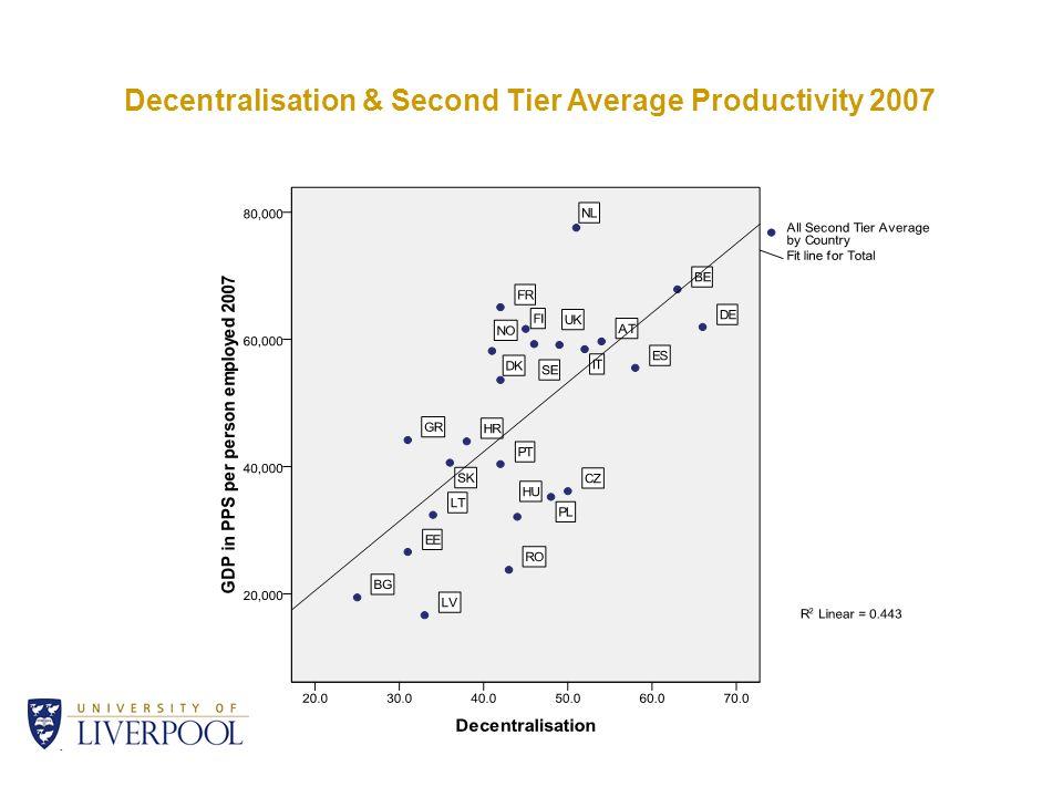 Decentralisation & Second Tier Average Productivity 2007