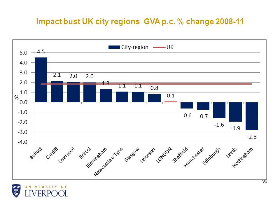 Impact bust UK city regions GVA p.c. % change 2008-11 99