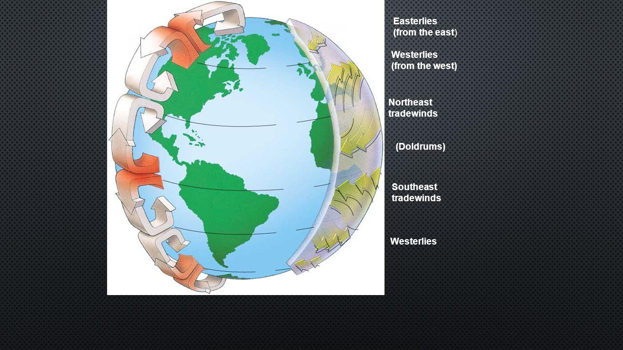 30°S Easterlies Westerlies Southeast tradewinds (Doldrums) Northeast tradewinds Westerlies (from the west) Easterlies (from the east) 60°S equator 30°N 60°N