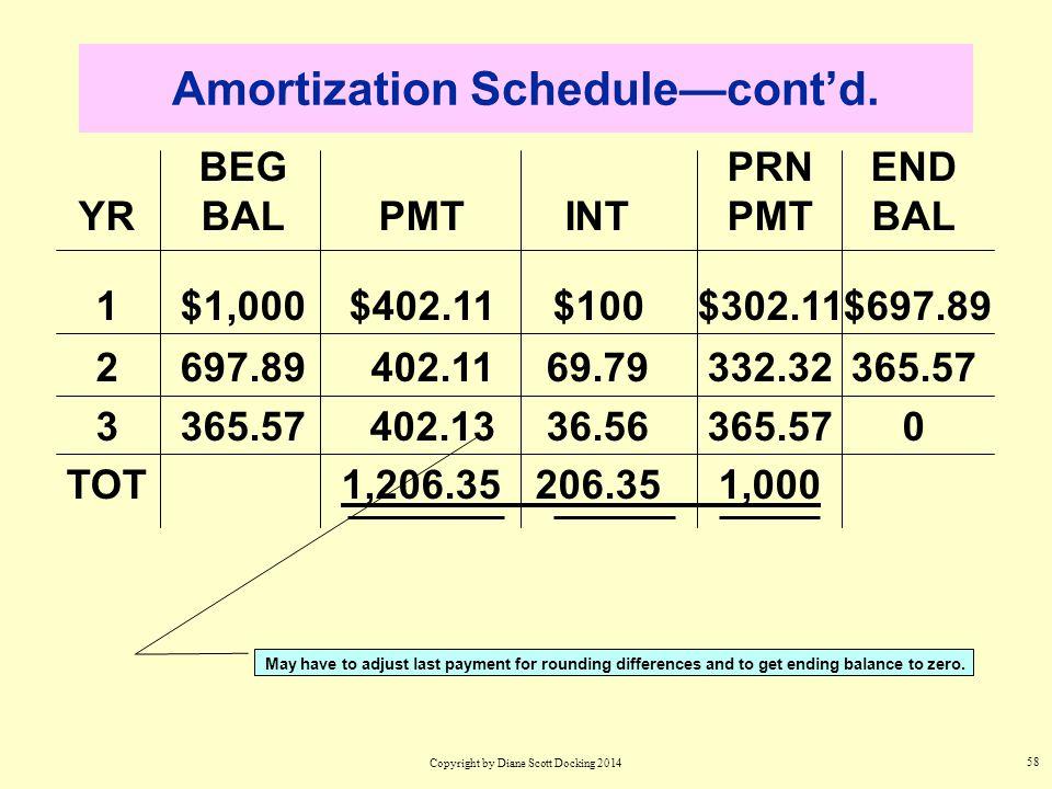 58 BEGPRNEND YRBALPMTINTPMTBAL 1$1,000$402.11$100$302.11$697.89 2697.89 402.1169.79332.32365.57 3365.57 402.1336.56365.570 TOT1,206.35206.351,000 Amortization Schedule—cont'd.