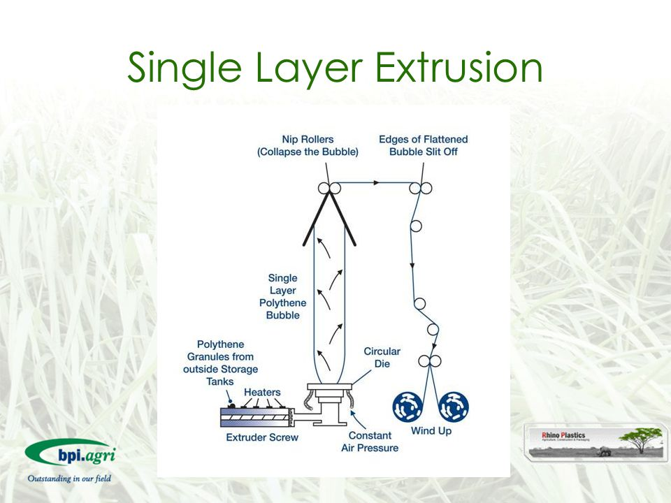  A co-extruder works on the same principle as the mono layer machine, but a minimum of three times over to form a multi layer sheet A Multi Layer Extruder