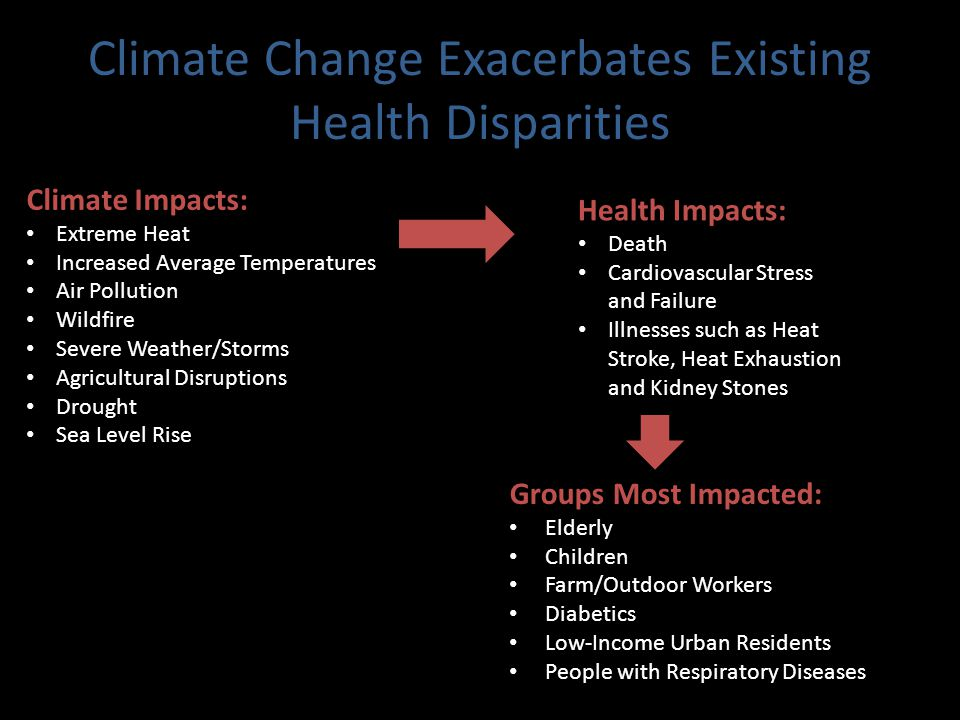 Climate Change Exacerbates Existing Health Disparities Health Impacts: Death Cardiovascular Stress and Failure Illnesses such as Heat Stroke, Heat Exhaustion and Kidney Stones Groups Most Impacted: Elderly Children Farm/Outdoor Workers Diabetics Low-Income Urban Residents People with Respiratory Diseases Climate Impacts: Extreme Heat Increased Average Temperatures Air Pollution Wildfire Severe Weather/Storms Agricultural Disruptions Drought Sea Level Rise