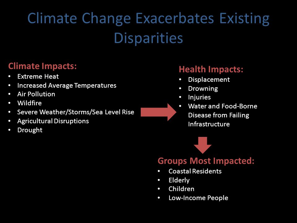 Climate Change Exacerbates Existing Disparities Health Impacts: Displacement Drowning Injuries Water and Food-Borne Disease from Failing Infrastructure Groups Most Impacted: Coastal Residents Elderly Children Low-Income People Climate Impacts: Extreme Heat Increased Average Temperatures Air Pollution Wildfire Severe Weather/Storms/Sea Level Rise Agricultural Disruptions Drought